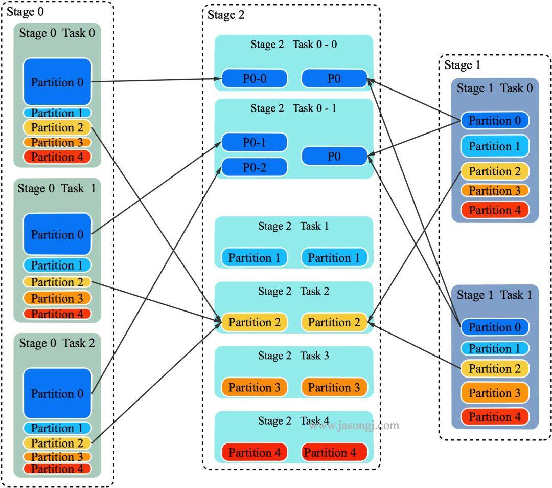 Adaptive Execution 让 Spark SQL 更智能更高效