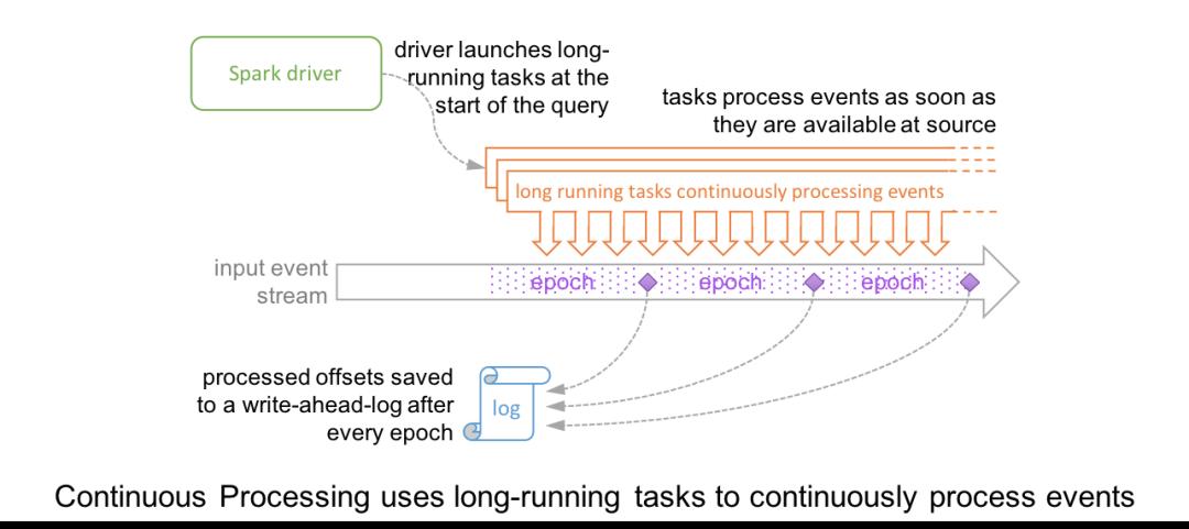 Spark持续流处理和微批处理的对比