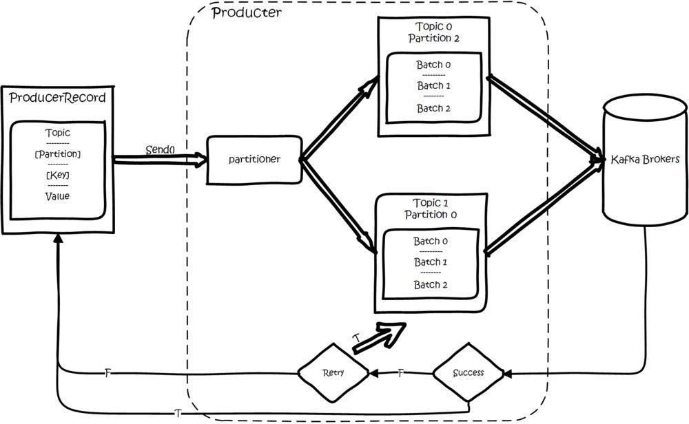 科普篇|了解kafka的基本概念和使用