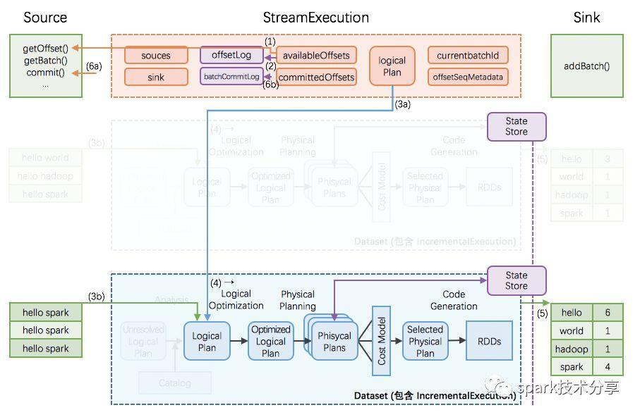 如果有人问你 Structured Streaming 原理,让他看这篇文章