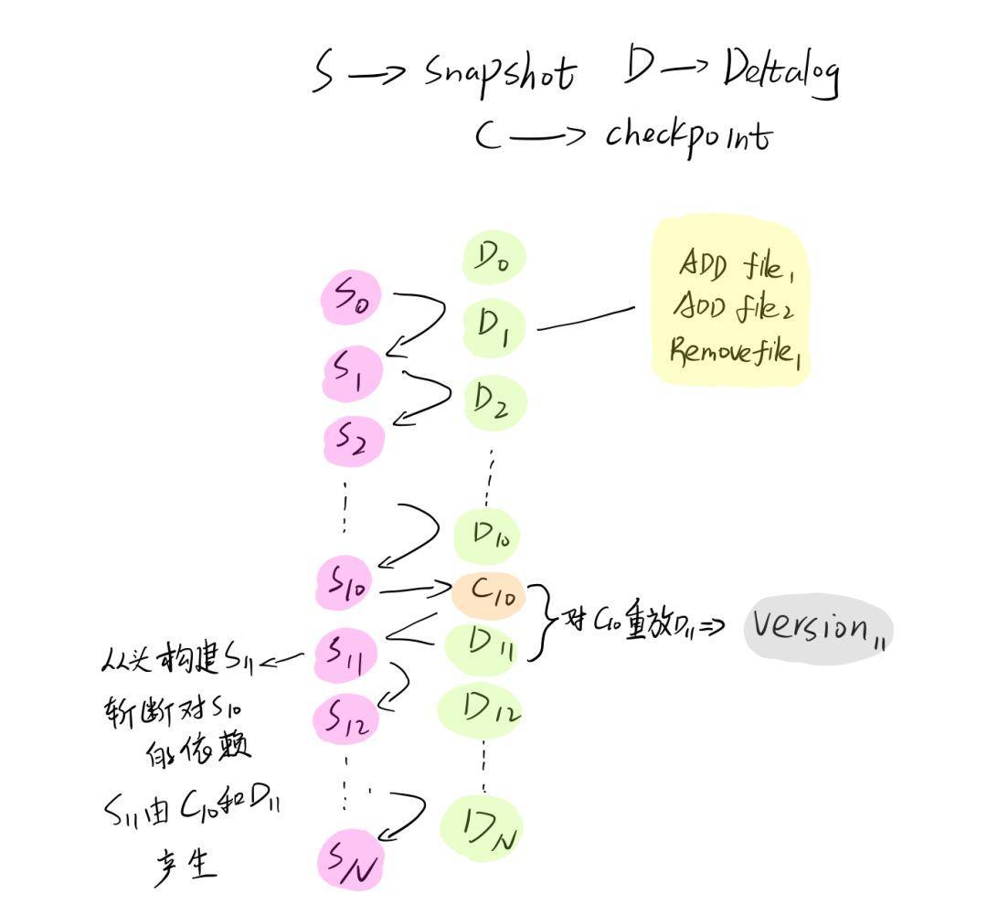 spark delta原理解析