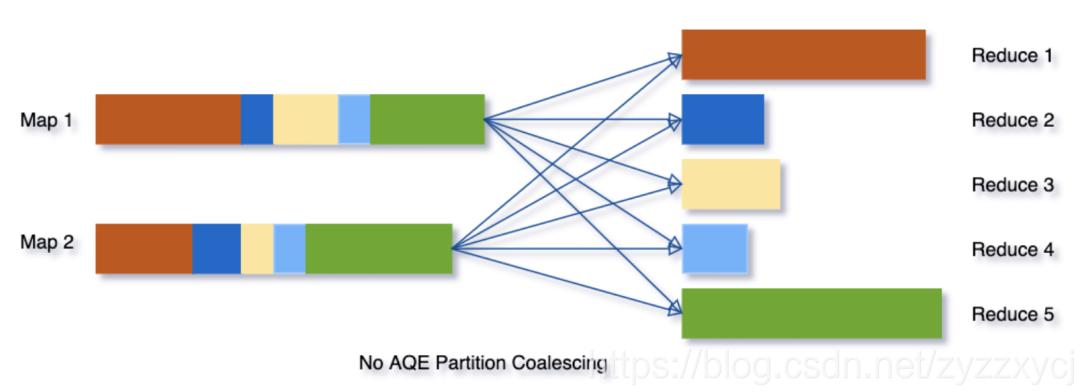 Spark 3.0 AQE 专治各种数据倾斜